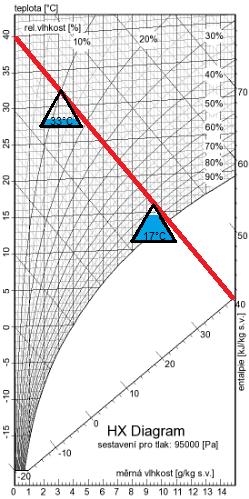 c14 seznamovací limity seznamka v alabamě