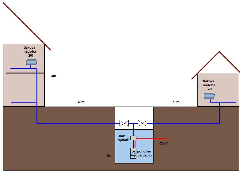 Vzdálenost studny od domu